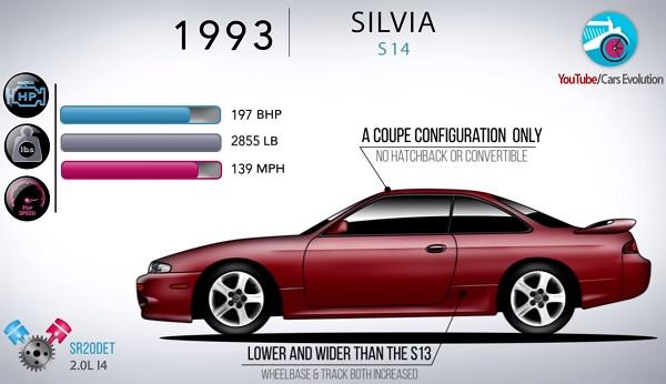 Nissan Silvia S14 Historia