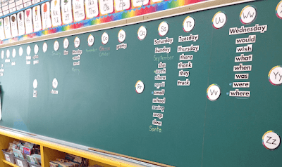 Photo of word wall on chalkboard.