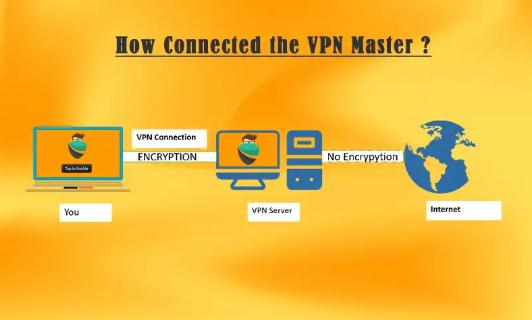 vpn untuk android n VPN Fast Super VPN Master Hotspot Proxy 2019