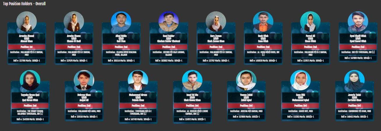 Top Position Holders Matric 2021 Malakand Board
