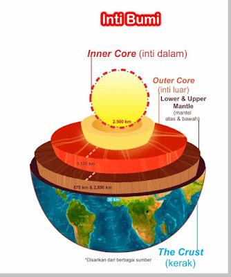 Inti bumi (earth's core) - pustakapengetahuan.com