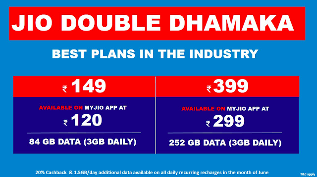 (Ends on June 30) Jio Double Dhamaka Offer – 3GB Daily Data On Every Unlimited Pack