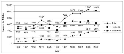 ENEM 2004: O número de atletas nas Olimpíadas vem aumentando nos últimos anos, como mostra o gráfico. Mais de 10.000 atletas participaram dos Jogos Olímpicos de Sydney, em 2000.