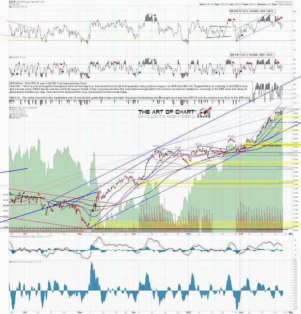 That Means That The Upper Band Ride Is Over And Unlikely To Resume. That  Puts SPX In A ...
