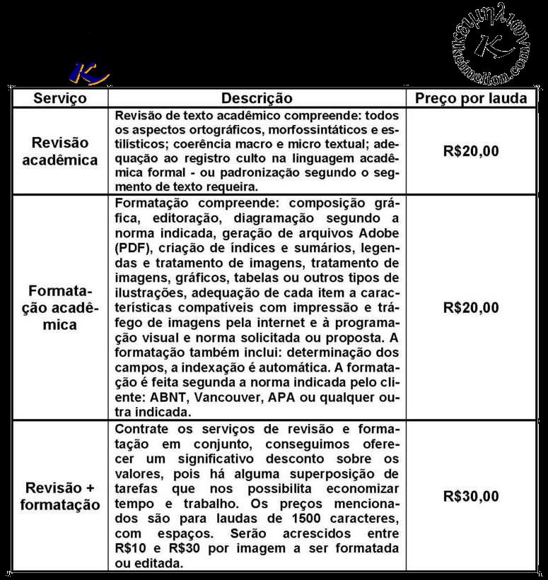 Preços de revisão e formatação de teses e dissertações.