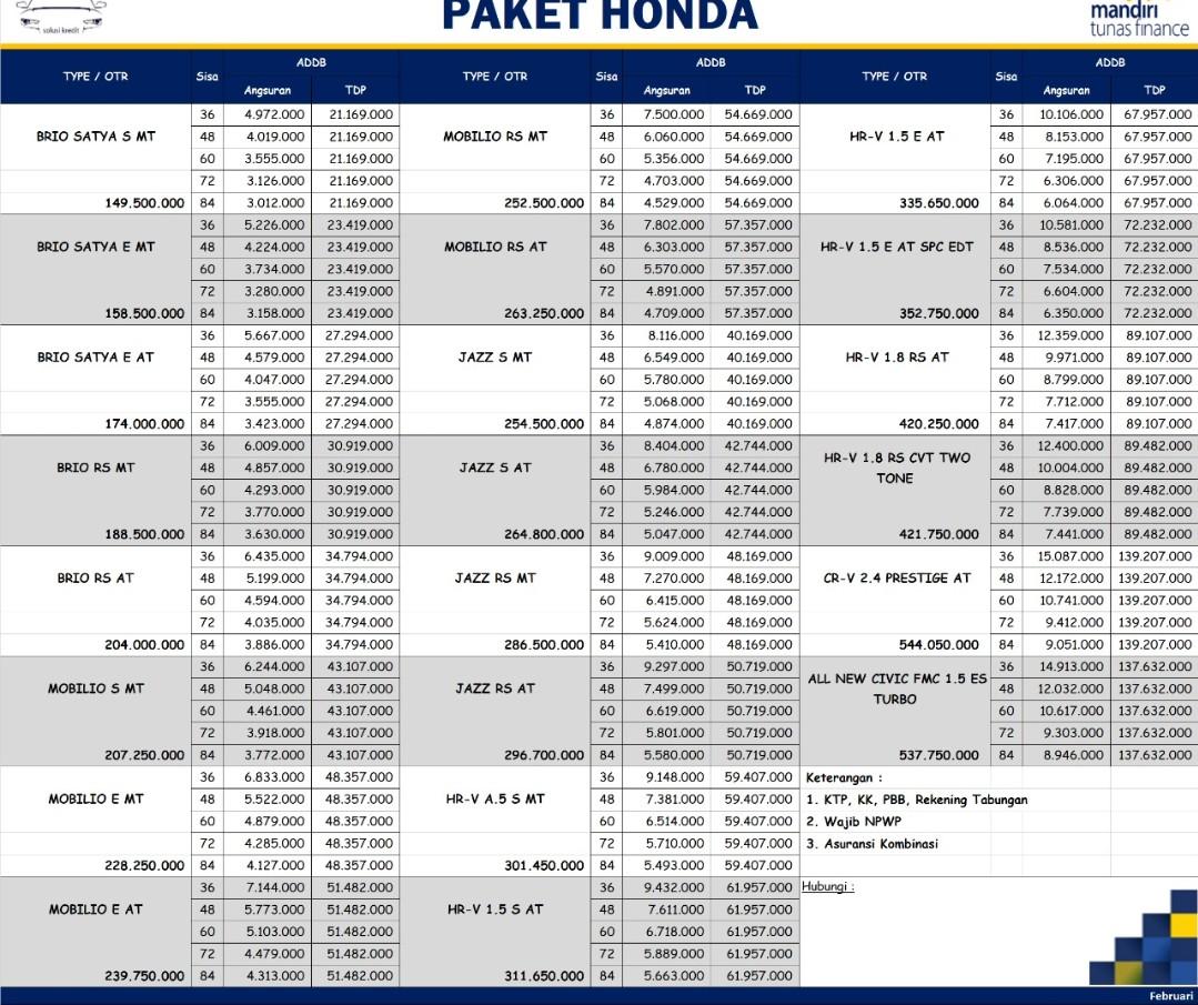 Kelebihan Kekurangan Kredit Mobil Honda Brio Murah Berkualitas