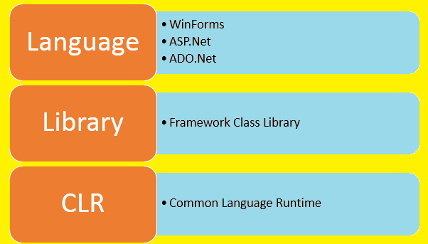 What is Microsoft .Net Framework?