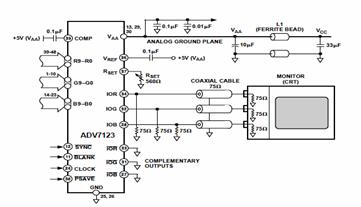 ADV7123 Digital-to-Analog Converter Connection Diagram and Datasheet