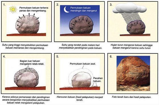 Proses Pembentukan Tanah dan Pelapukan Batuan