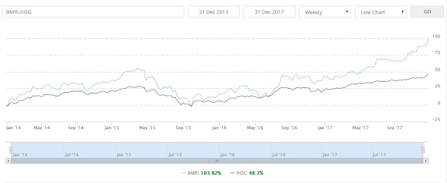 blog saham, blog investasi, valuasi saham, investasi saham, reksa dana saham, investasi terbaik, reksa dana terbaik, ihsg, odith adikusuma, opra invest