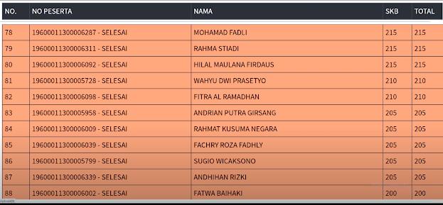 Hasil SKB Sesi 1 CPNS 2019 PROVINSI DKI JAKARTA 7 September