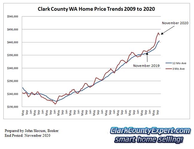 Clark County Home Sales November 2020- Average Sales Price Trends
