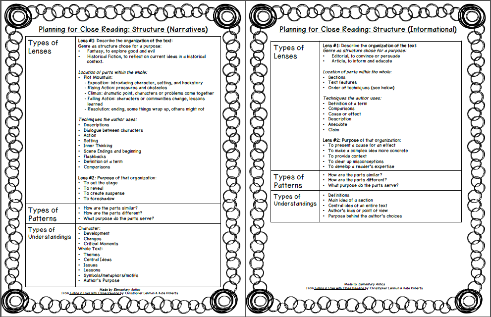 Elementary Antics: Close Reading for structure planning sheet from Falling in Love with Close Reading