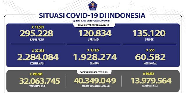 Kasus Terkonfirmasi Covid-19 Bertambah 27 Ribu, Pasien Meninggal Tembus 555 Orang