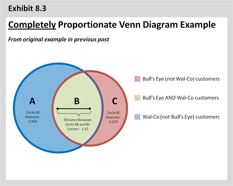 Venn Diagram 3 Circles Formula S10 Headlight Switch Wiring The Fightin 39 Analyst Duplication 2 1 Update