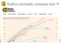 Gráfico animado comparativo entre países