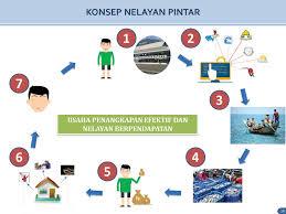 Sistem Informasi Nelayan Pintar