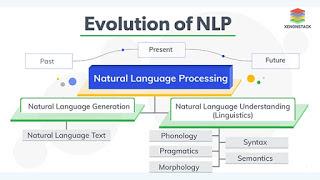 NLP (Artificial Intelligence (AI))