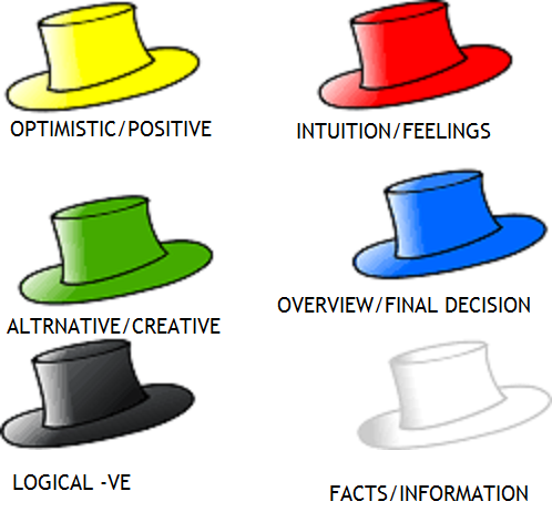 Six Thinking Hats Free Template All About Health Meditation Success