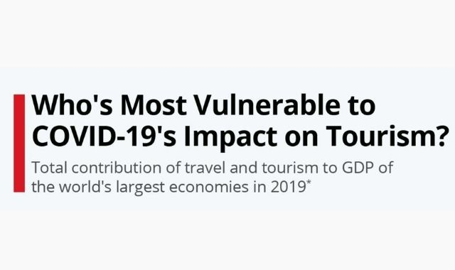 The Most Vulnerable Countries to the COVID-19 Impact on Tourism