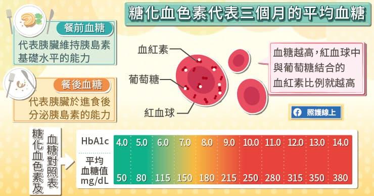 糖化血色素代表三個月來的平均血糖值