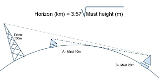 Line of sight example