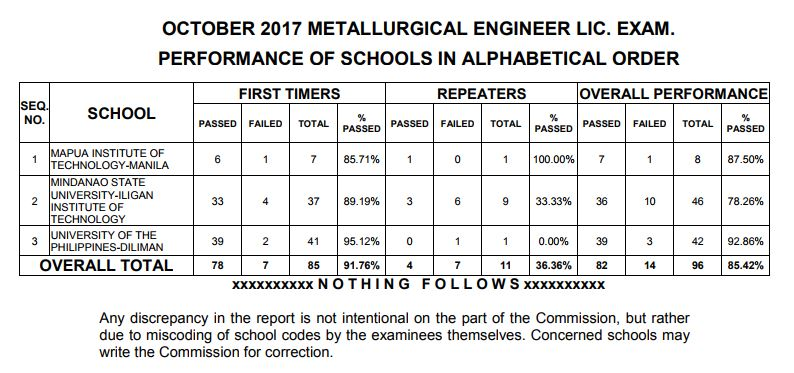 performance of schools Metallurgical Engineer board exam