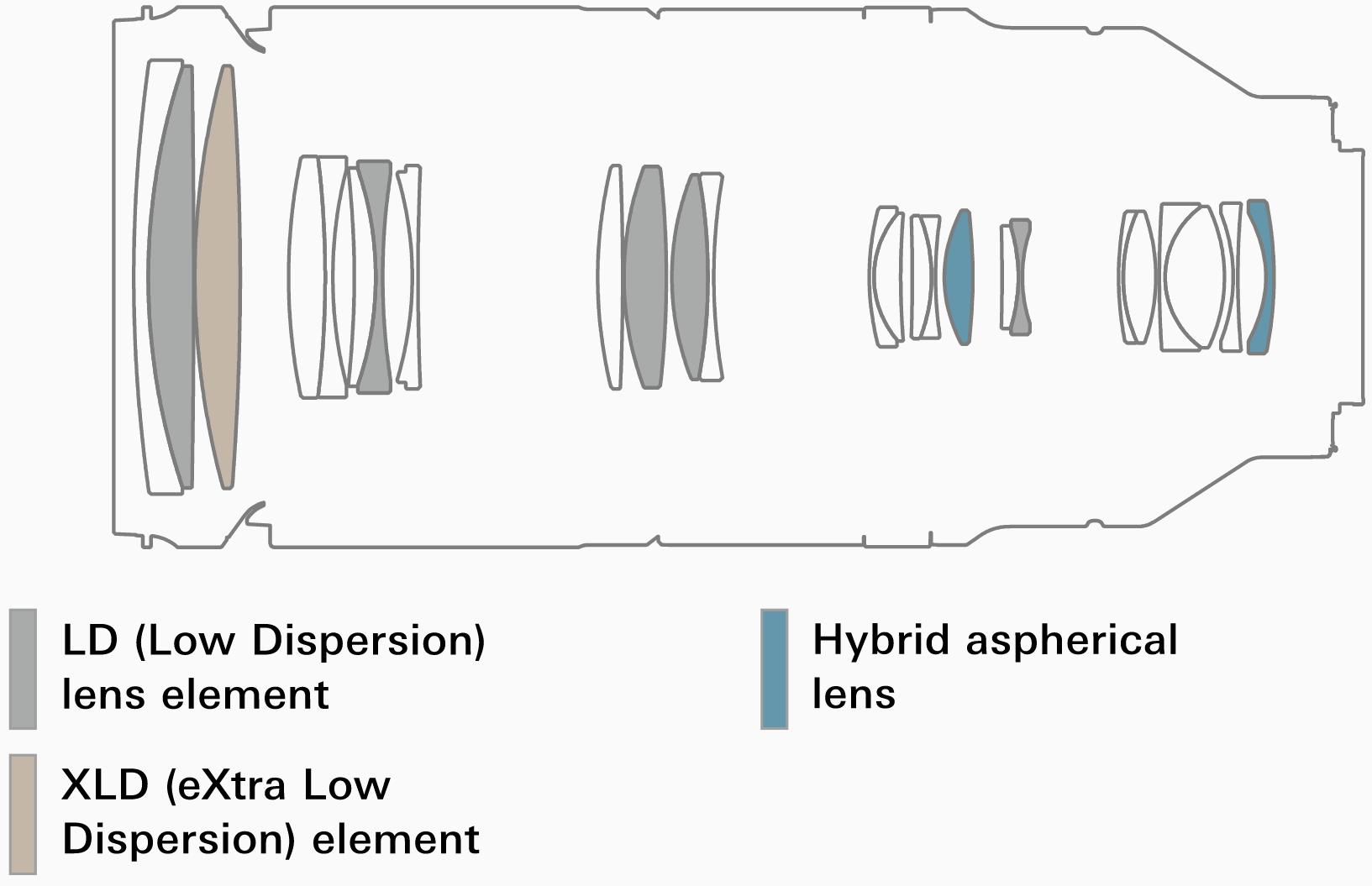 Оптическая схема объектива Tamron 150-500mm f/5–6.7 Di III VC VXD