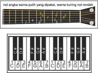 gambar gitar dan piano