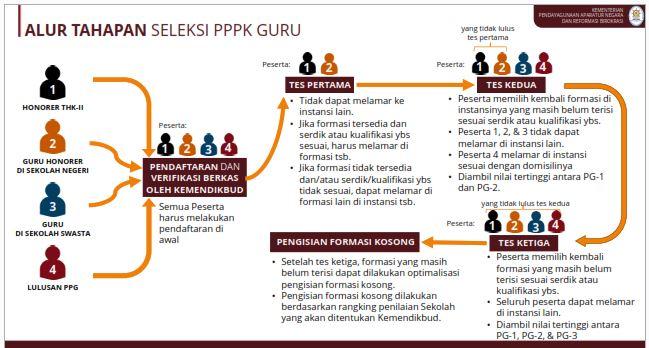 Kisi-Kisi Resmi PPPK 2021 Oleh KEMENPAN RB