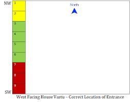 Astrology And Vastu West Facing House Vastu