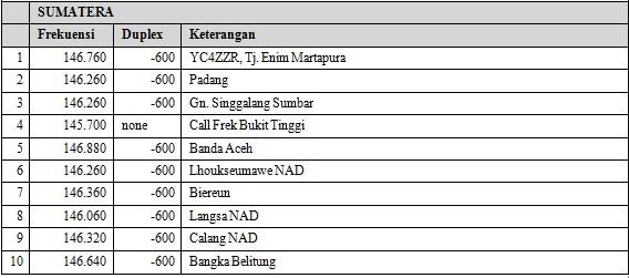 Repeater ORARI Sumatera.