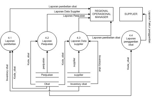Contoh makalah apsi analisa perancangan sistem informasi bsi 36 kamus data sistem berjalan ccuart Choice Image