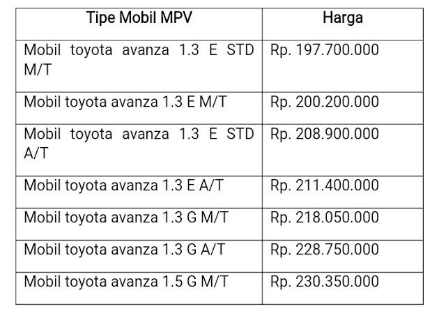 Harga Avanza Jakarta, Mobil Avanza, jual beli Avanza