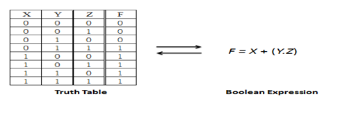 Computer Organization & Architecture: Combination Circuit