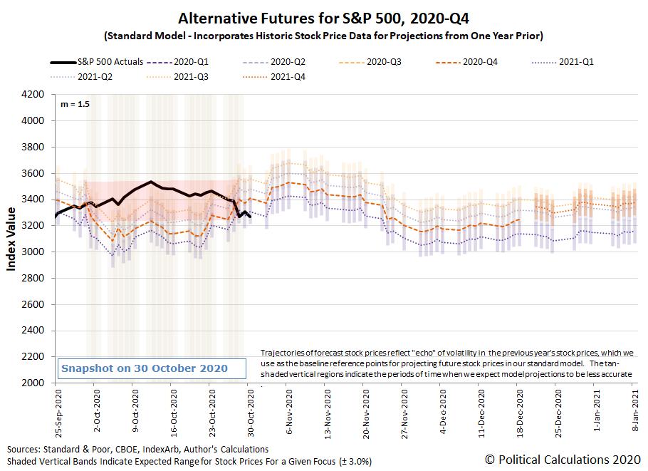Alternative Futures - S&P 500 - 2020Q4 - Standard Model (m=+1.5 from 22 September 2020) - Snapshot on 30 Oct 2020