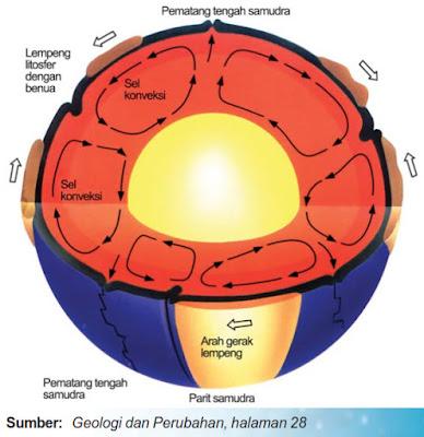 Gerakan sel konveksi