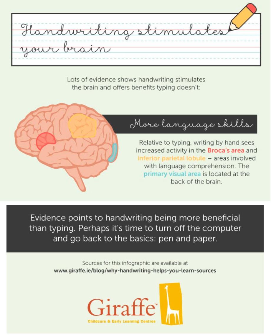 Apa Manfaat menulis halus untuk Otak Anak?