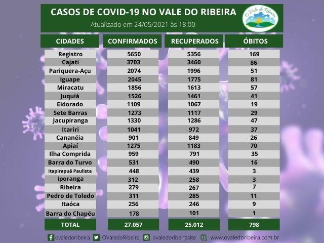 Vale do Ribeira soma 27.057 casos positivos, 25.012  recuperados e 798mortes do Coronavírus - Covid-19
