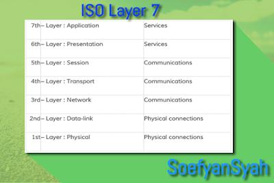 Kata Pengantar ISO Layer Dan Pengertian ISO Layer