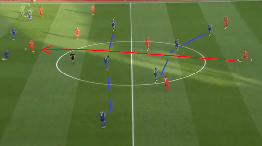 Tactical analysis: Liverpool - Leicester City 4-1/Premier League/10-9-2016