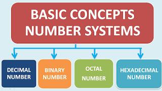 Konsep bilangan dasar dalam bahasa Pemrograman Assembly