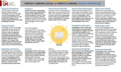 perbedaan fintech ilegal dan fintech legal