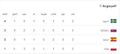 ترتيب-المجموعة-الخامسة-بكأس-الأمم-الأوروبية