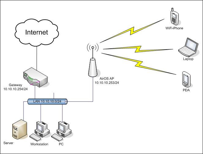 cubicle diagrama de cableado network