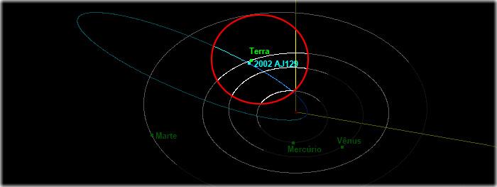 asteroide proximo da terra em 4 de fevereiro 2018 - 2002 aj129