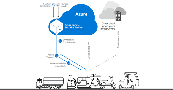 microsoft-azure-sphere-iot-security-chips