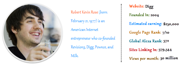 Robert Kevin Rose - Digg