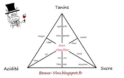 blog vin beaux-vins équilibre déguster