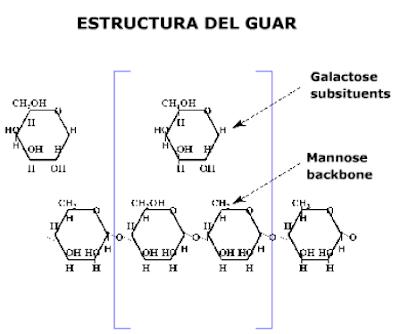 fluidos para fracturamiento hidráulico estructura guar